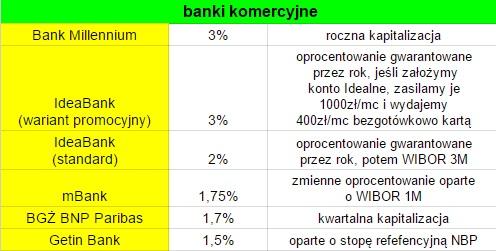 Najlepiej oprocentowane IKE w banku - ranking 2016