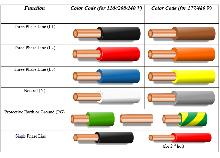 American wiring color code diagram online electrical wire chart manual also us rh ghtandzaun