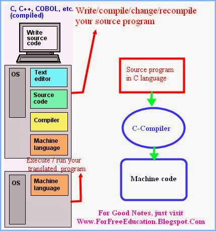 how Compiler works, How Language translator works, Language processor explanation, difference between language translators, different types of language translators