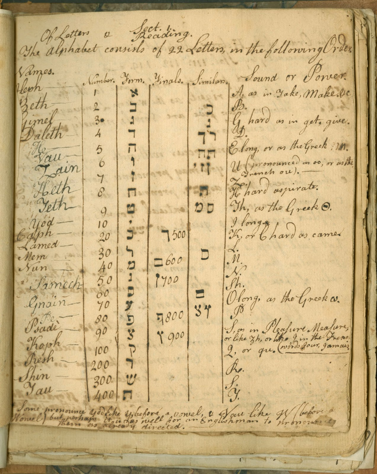 A handwritten page of Hebrew letters.