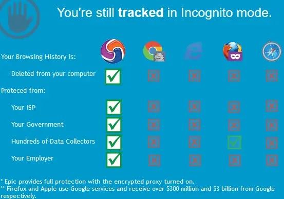 متصفح إيبيك Epic الافضل لحماية الخصوصية والتصفح