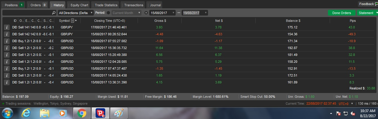 How to trade Forex: Trades and Result