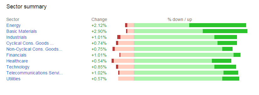 Sector Performance Today | MarketTech Reports