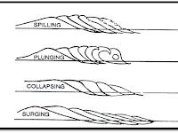 Tipe Gelombang Pecah dan Perhitungannya Menurut Galvin : Spilling, Plunging, Collapsing, Surging