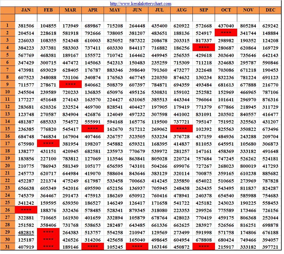 Kerala Lottery 2019 Full Result Chart {Nhs Alumni}
