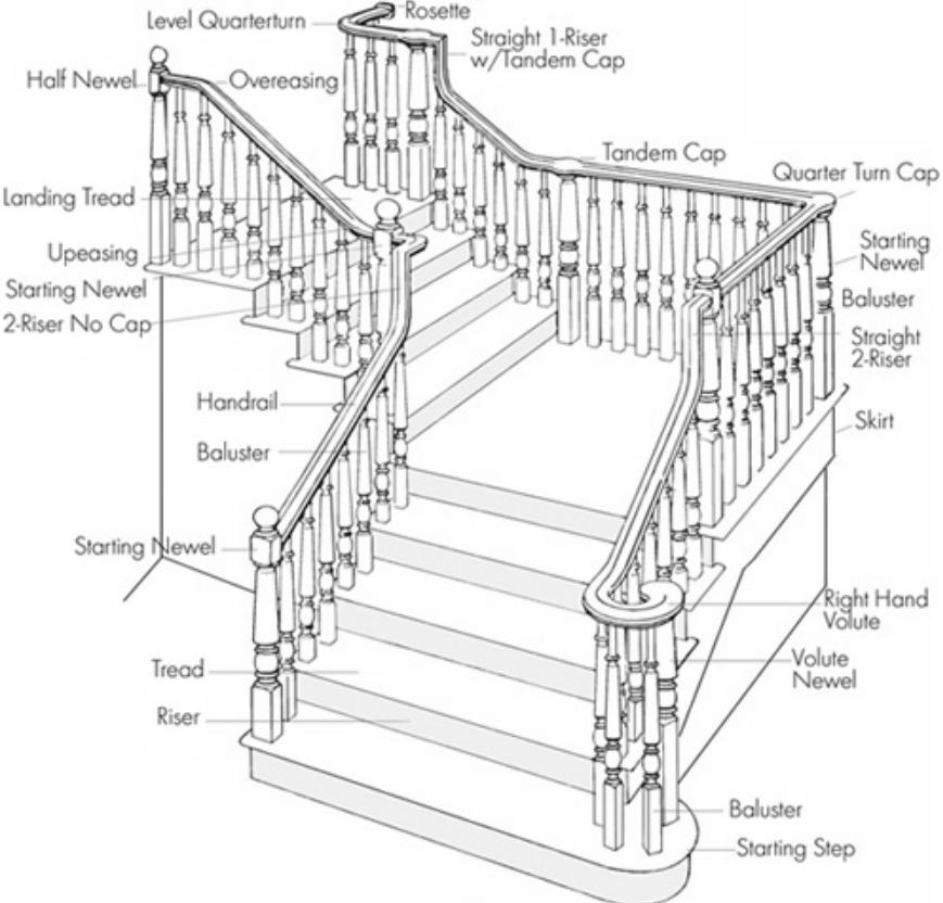 Different Types of Staircase With Technical Terms | Free