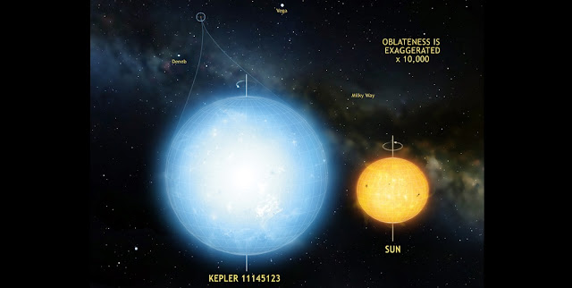 The star Kepler 11145123 is the roundest natural object ever measured in the universe. Stellar oscillations imply a difference in radius between the equator and the poles of only 3 km. This star is significantly more round than the Sun. Illustration: Mark A. Garlick