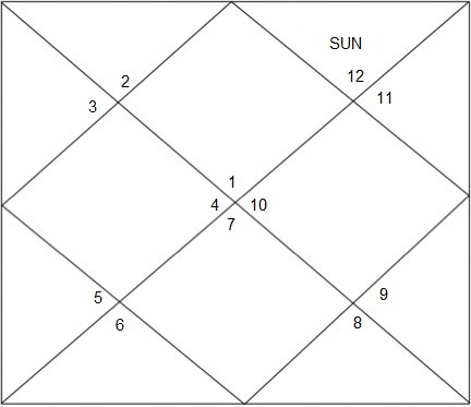 Top Five Sun And Jupiter In 12th House Vedic Astrology - Circus