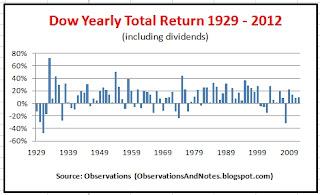 DJIA (Dow Jones Index) long-term annual stock market performance 1929 - 2012