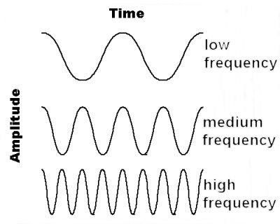 Physics for SPM: Understanding Waves