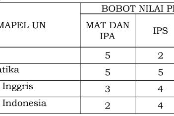 Penentuan peminatan dalam PPDB SMA Negeri Jawa Tengah Tahun Pelajaran 2019/2020