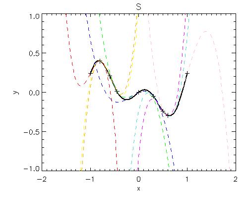 Nikola Vitas: Cubic spline interpolation: Natural splines