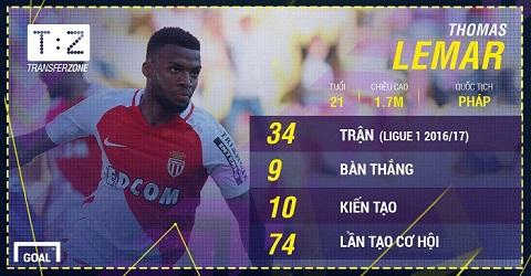 Thống kê của Lemar tại Ligue 1 mùa giải vừa qua