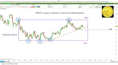 Analyse technique #SANOFI [20/10/2017]