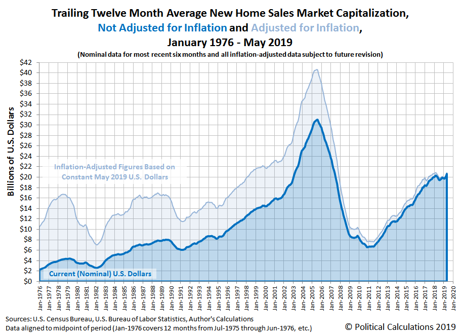Trailing Twelve Month Average of New Home Sales Market Capitalization, Nominal and Inflation Adjusted, January 1976 through May 2019