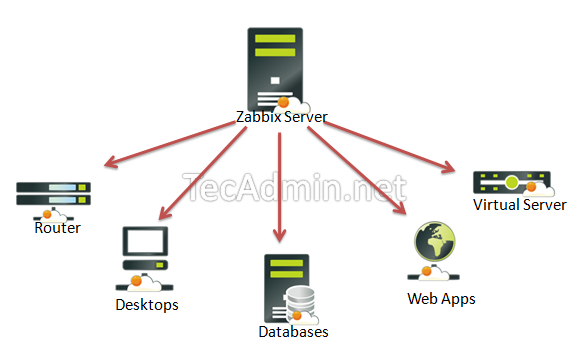 How to Install Zabbix Network Monitoring Tool CentOS, RedHat