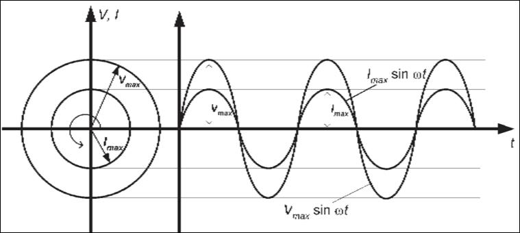 Natural pengertian arus dan tegangan bolak balik diagram fasor adalah menyatakan suatu besaran yang nilainya berubah secara kontinu fasor dinyatakan dengan suatu vektor yang nilainya tetap berputar ccuart Image collections