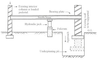 Extended Pit Method of Underpinning