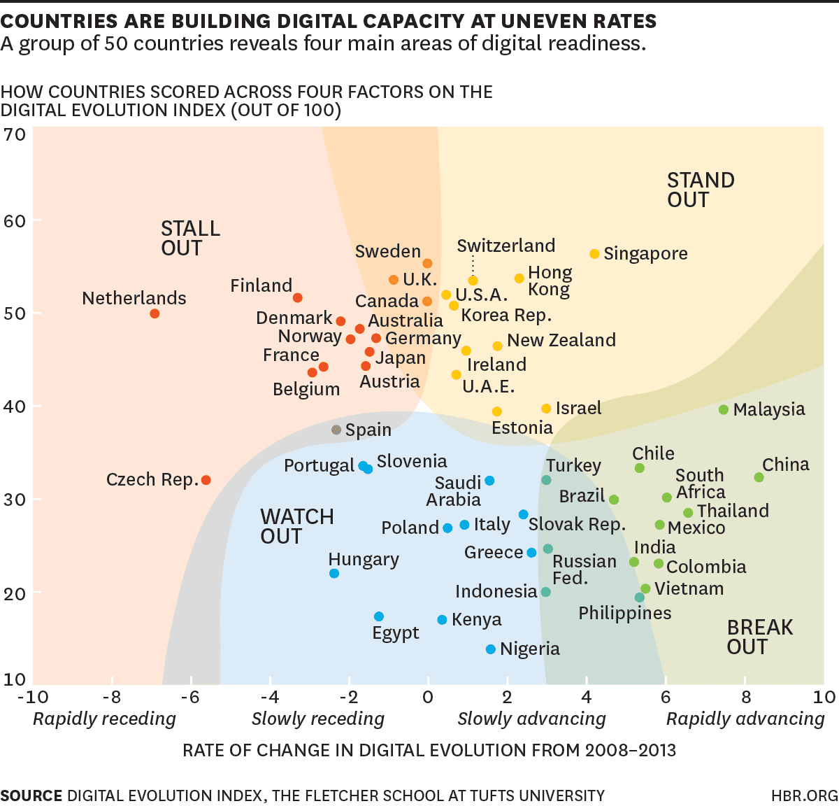 La Digitalizacin Avanza A Diferentes Pasos En El Mundo -3931