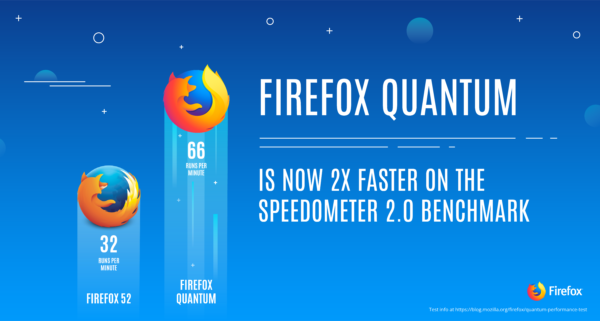 Firefox Quantum : Browser Baru Yang Sangat Cepat dan Hemat RAM