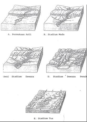 Geomorphology Stadia Geomorfologi