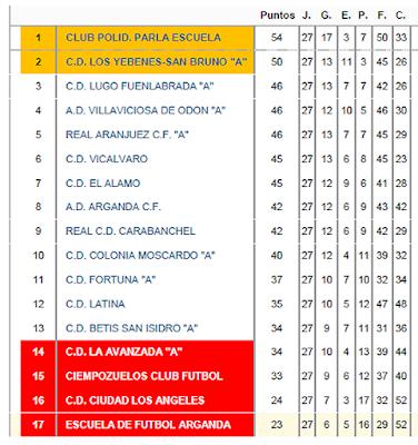 Fútbol Aranjuez Real Aranjuez CF