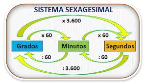 http://lucienbsexto.blogspot.com.es/2014/11/sistema-sexagesimal.html