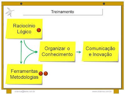 Treinamento Workshop Facilitação Metodologia IDM Liderança