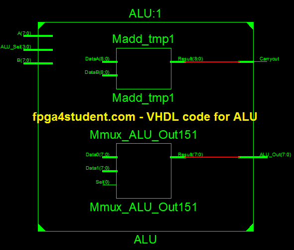VHDL code for Arithmetic Logic Unit (ALU) - FPGA4student com