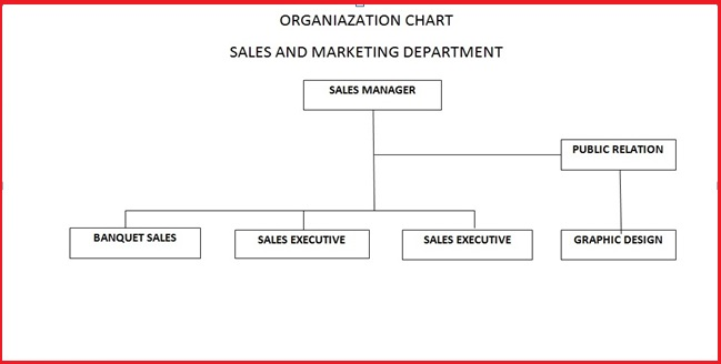 Department Hotel Department Sales Marketing Di Hotel