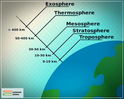 Atmosfer, Pengertian Lapisan-lapisan Atmosfer, Pengaruh Atmosfer, Manfaat Atmosfer, Troposfer, Stratosfer, Mesosfer, Thermosfer, Eksosfer.