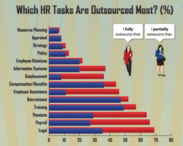 IK'da Dis Kaynak Kullanimi - Outsourcing (Infografik)