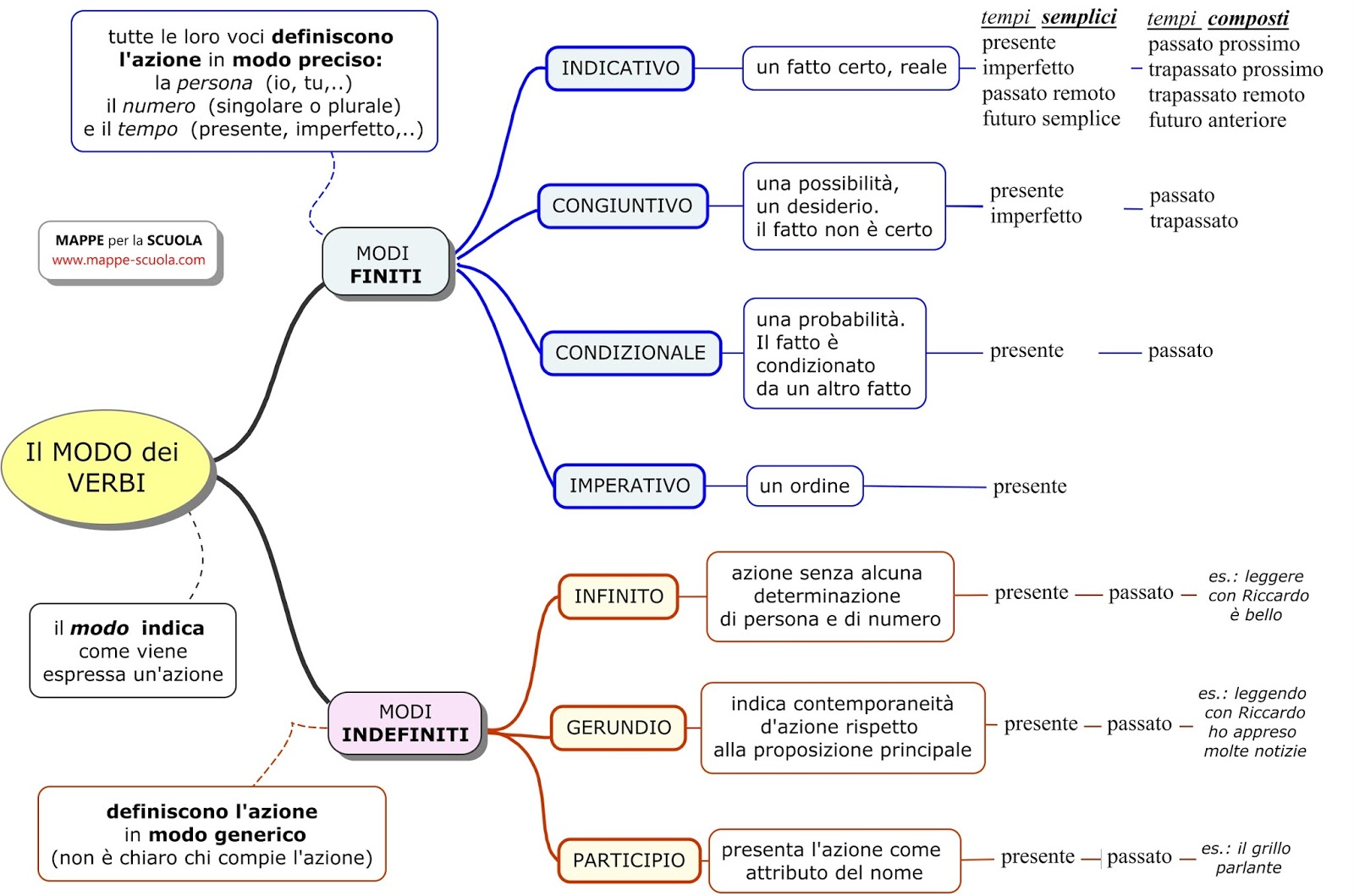 Molto MAPPE per la SCUOLA: I VERBI: I MODI finiti e indefiniti del verbo FG77