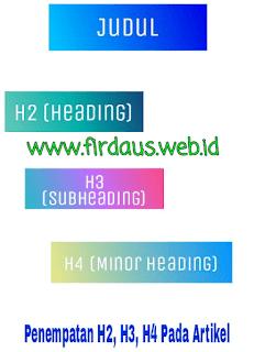 Penempatan H2, H3, H4 Pada Artikel