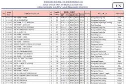 Analisis Hasil UN 2014/2015 tingkat SMP/MTs