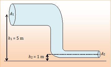 penerapan hukum bernoulli, fluida dinamis