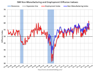 ISM Non-Manufacturing Index decreased to 58.8% in March