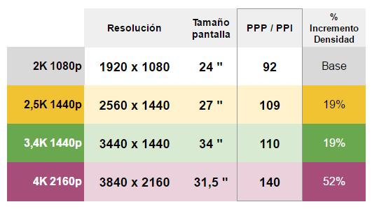 Tamaño del píxel óptimo se obtiene con una densidad (ppp) sobre los 110