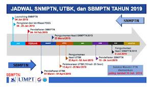 Jadwal Resmi SNMPTN, UTBK dan SBMPTN 2019