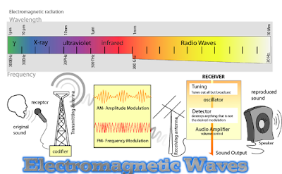 CBSE Class 12 - Physics - Electromagnetic Waves - Important Theory Questions (#cbsenotes)(#eduvictors)