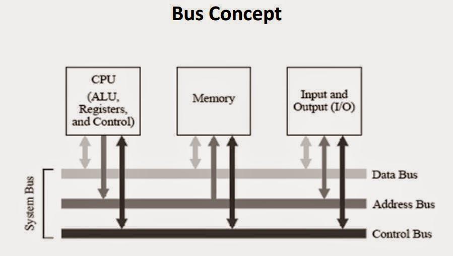 Soft skill diagram blok komputer dan cpu pada gambar diatas merupakan cara pemrosesan suatu data melalui control bus cpu akan membaca ke memori selanjutnya data dari cpu akan dikirim lalu dpiroses ccuart Images