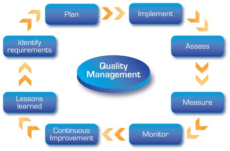 Cycle of Quality management systems