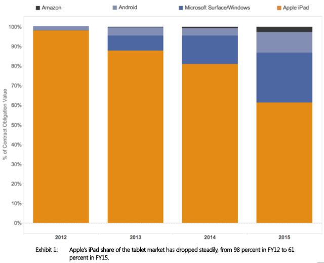 آيباد تخسر حصتها من مشتريات الحكومات للحواسيب اللوحية (احصائيات رائعة)