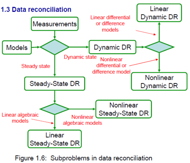 basic concepts in data reconciliation chemical engineering processing