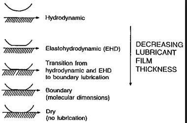 types lubrication