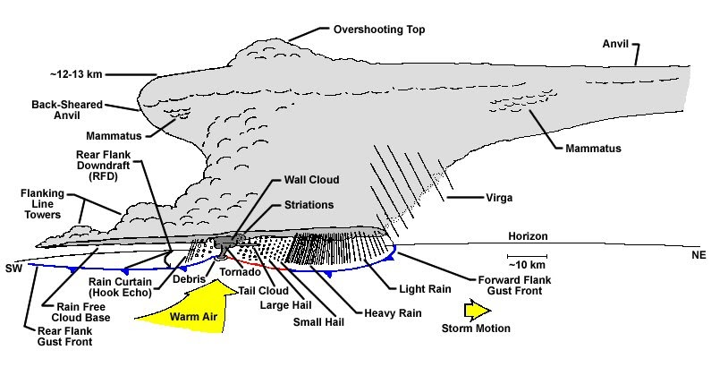 rain lightning diagram wx4cast: severe thunderstorm structure the rain cycle diagram