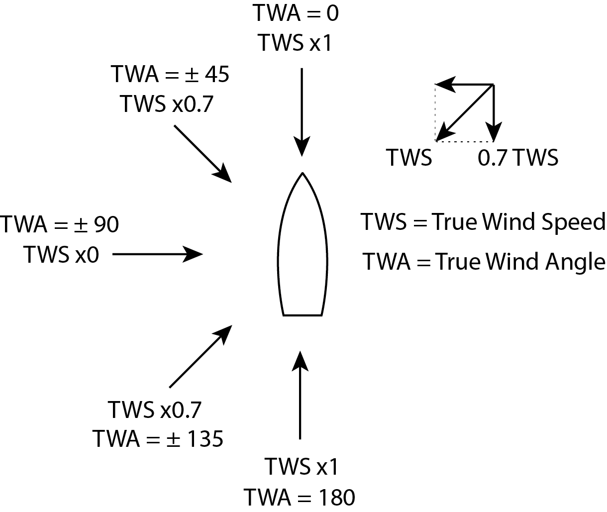 figure 3 estimating effect of tws at various twa based on head wind and tail wind values for example with a tws of 10 kts at a twa 45 we would read  [ 1220 x 1029 Pixel ]
