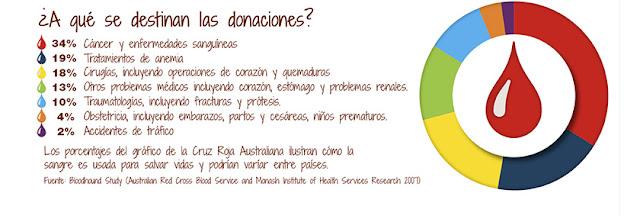 ¿A qué se destinan las donaciones de sangre?