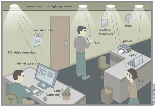 LI-Fi Working Example