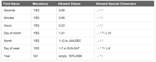 程式扎記: [ Java 代碼範本] Quartz - Execute job every minute
